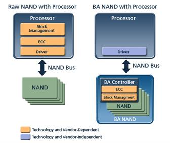 Block Diagram: Micron BA NAND flash