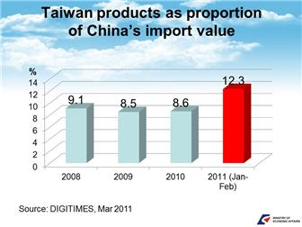 Doing business in Taiwan: Taiwan trade and export guide