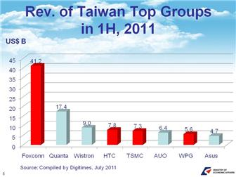 MOEA presentation: Taiwan's ICT industry development and outlook