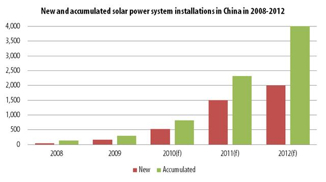 New and accumulated solar power system installations in China in 2008-2012