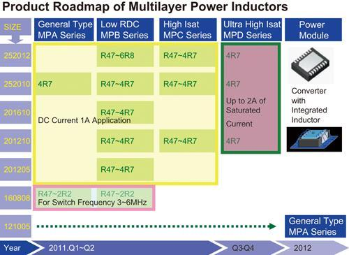 Product roadmap of multilayer power inductors