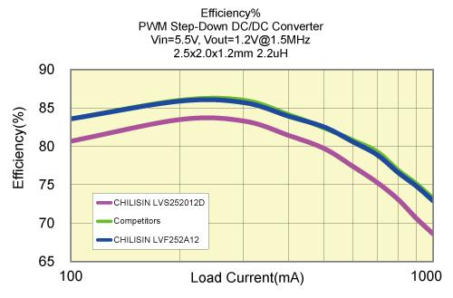 Chilisin's LVF series products have better CP ratio than Japanese competition.