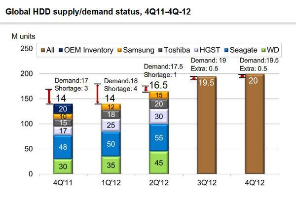 Global HDD supply/demand status, 4Q11-4Q12