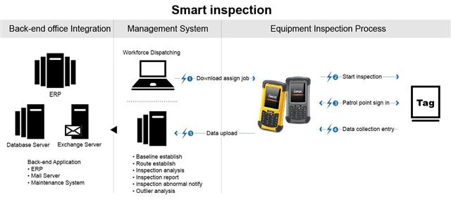 Employing IT solutions to establish utulity line inspection systems allows personnel to handle all kinds of situation through the IT tools in rea