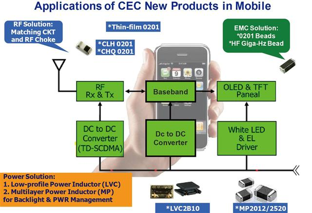 Chilisin's inductors satisfy the needs of ultra mobile smartphones