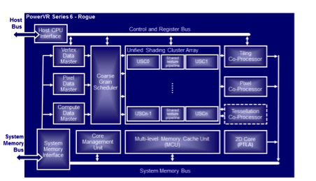 Rogue architecture block diagram