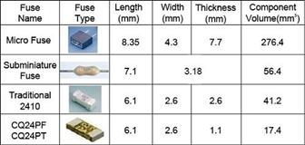 Picture 1: A comparison of the sizes and volumes of fuses commonly used in LED devices