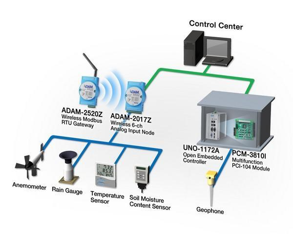Advantech wireless solution consists of low power consuming devices and a fanless PC with high speed PCI acquisition card.