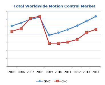 Reference: ARC insights, January 28, 2010. Motion Control Market Projection for 2010