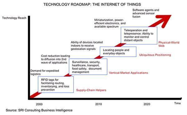 The IOT roadmap