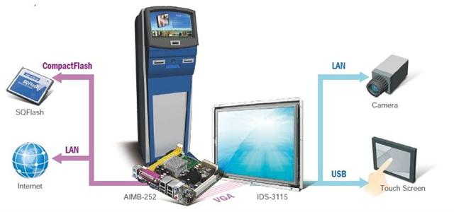 Advantech IDS-3115, together with AIMB-252, more than satisfied all the customer's requirements