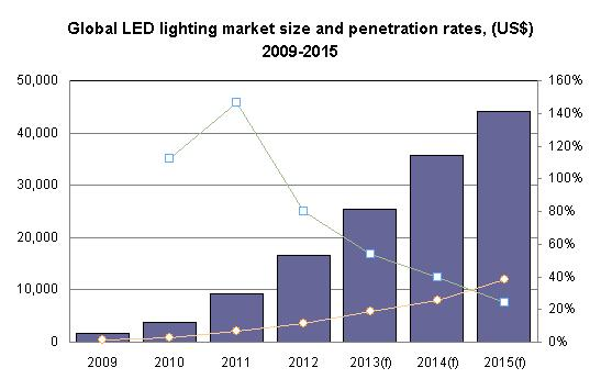 Image  sc 1 st  DigiTimes & Global LED lighting market will be worth US$25.4 billion in 2013 ... azcodes.com