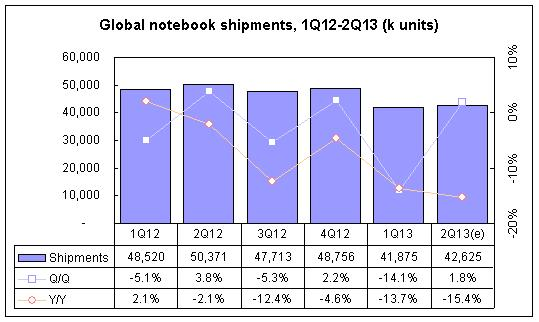 Digitimes' Research second quarter global notebook forecast