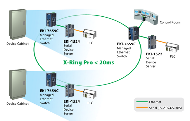 As for the Industrial Ethernet Switch, EKI-7659C provides an easy way to establish a redundant networ.