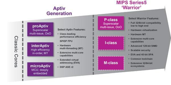 (image 1) The new MIPS Series5 Warrior CPUs offer true 32/64-bit instruction set compatibility and compelling features