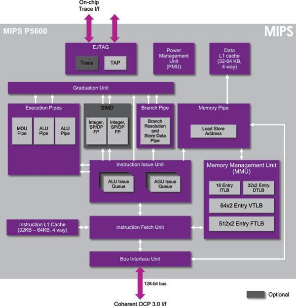 (image 2) Block diagram of MIPS P5600 CPU IP core