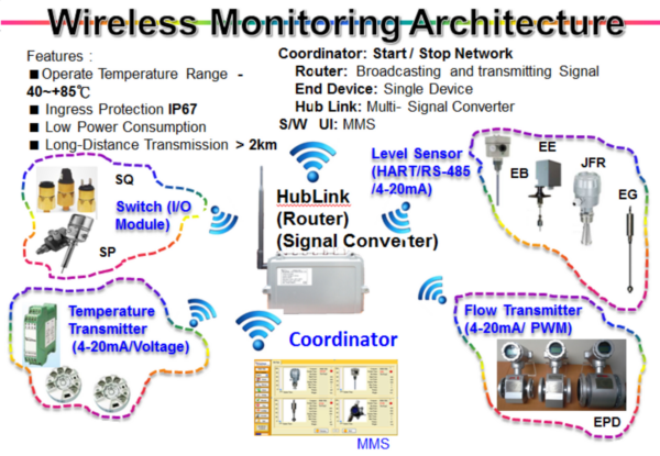 FineTek intelligent wireless sensor networking solutions