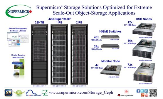 Supermicro Announces Storage Solutions Optimized For