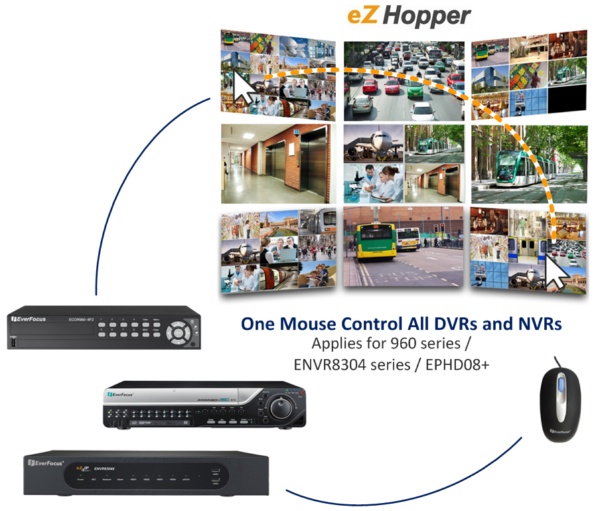 eZ Hopper allows one mouse to control 16 DVR/NVRs