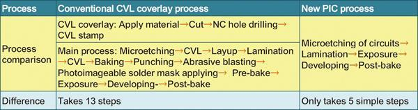 Comparison of PIC and CVL processes