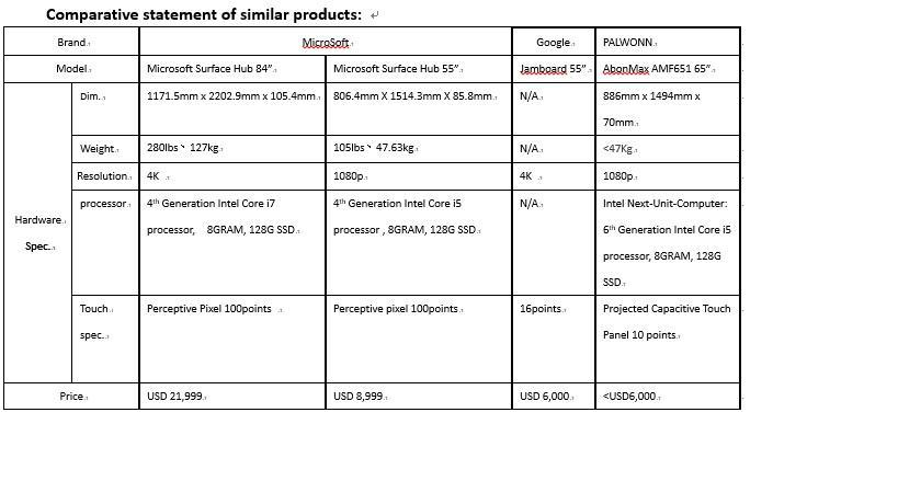 Comparative statement of similar product