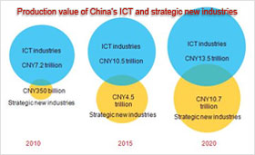 Production value of China ICT and strategic new industries