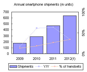 Annual smartphone shipments (m units)