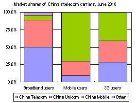 Market shares of China telecom carriers
