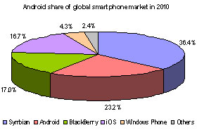 Android share of global smartphone market in 2010