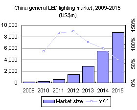 China general LED lighting market, 2009-2015 (US$m)
