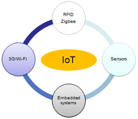 Maturity of the four key IoT technologies in China