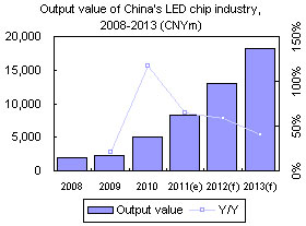 China LED chip industry Output value, 2008-2013 (CNYm)