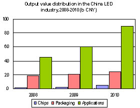 Output value distribution in the China LED industry, 2008-2010 (b CNY)