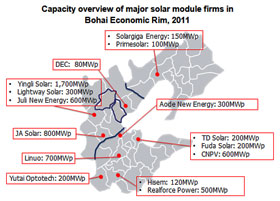 Capacity overview of major solar module firms in Bohai Economic Rim, 2011