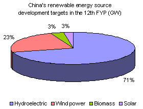 China renewable energy source development targets in the 12th FYP (GW)