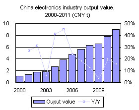 China electronics industry output value, 2000-2011 (CNY t)