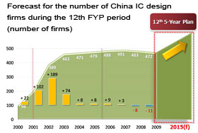 Forecast for the number of China IC design firms during the 12th FYP period (number of firms)