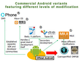 Commercial Android variants featuring different levels of modification