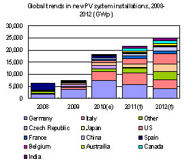 Global trends in new PV system installations, 2008-2012 (GWp)