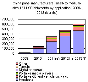 China panel manufacturers small- to medium-size TFT LCD shipments by application, 2009-2013 (k units)