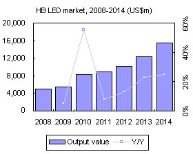 HB LED market, 2008-2014 (US$m)