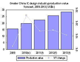 Greater China IC design industry production value forecast, 2009-2013 (US$b)