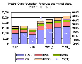 Greater China foundries: Revenues and market share, 2007-2011