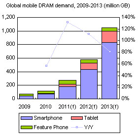 Global mobile DRAM demand, 2009-2013 (million GB)