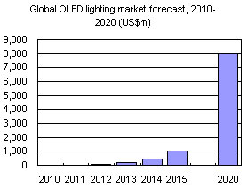 Global OLED lighting market forecast, 2010-2020 (US$m)