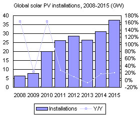 Global solar PV installations, 2008-2015 (GW)