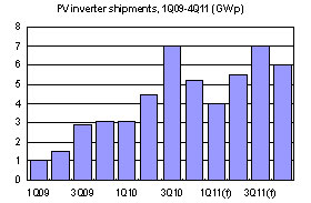 PV inverter shipments, 1Q09-4Q11 (GWp)