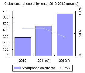 Global smartphone shipments, 2010-2012 (m units)