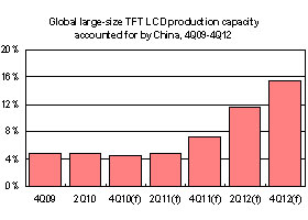 Global large-size TFT LCD production capacity accounted for by China, 4Q09-4Q12