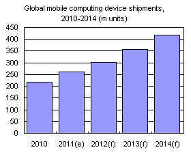 Global mobile device computing shipments, 2010-2014 (m units)